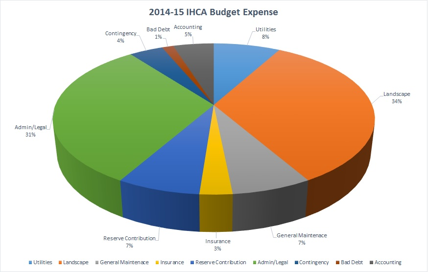 001 NEW IHCA Budget Expense pie chart