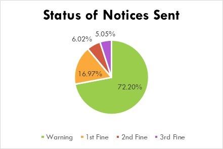 IHCA Compliance Status of Notices Sent