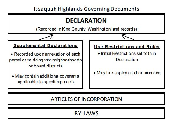 IHCA Governing Documents Diagram