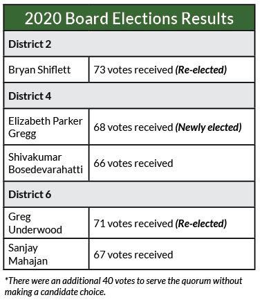IHCA 2020 Election Results Votes
