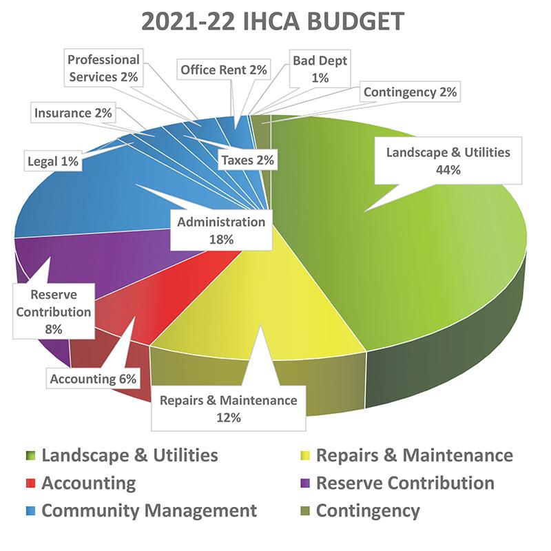 IHCA 2021-22 Budget Breakdown