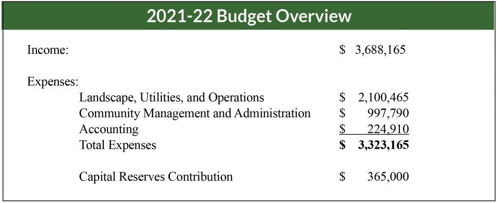 IHCA 2021-22 Budget Overview