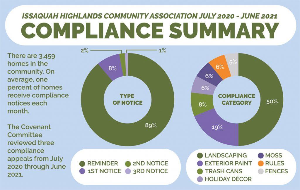 IHCA 2021 Compliance Report